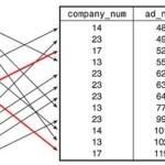 sql index